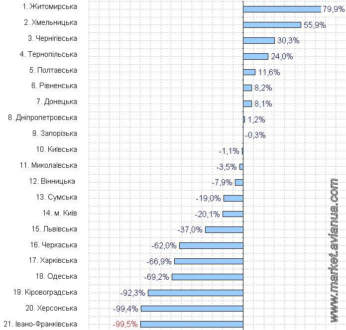 Рейтинг областей України за приростом виробництва яєць свійської птиці