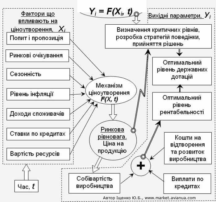 Модель ціноутворення для забезпечення розширеного відтворення виробництва