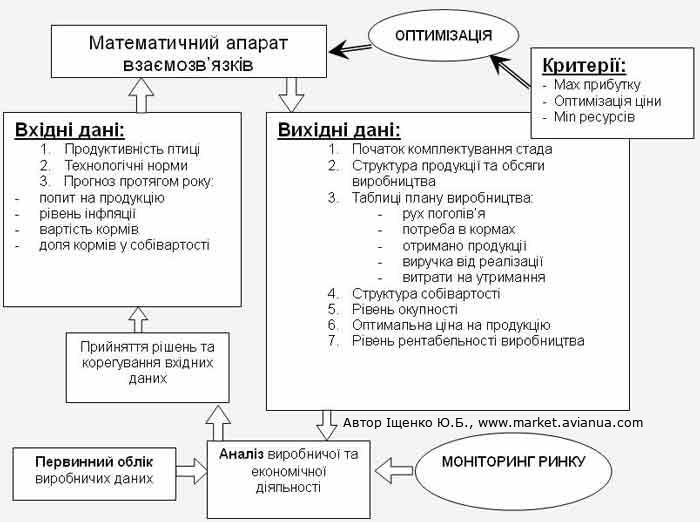 Модель управління птахофабрикою