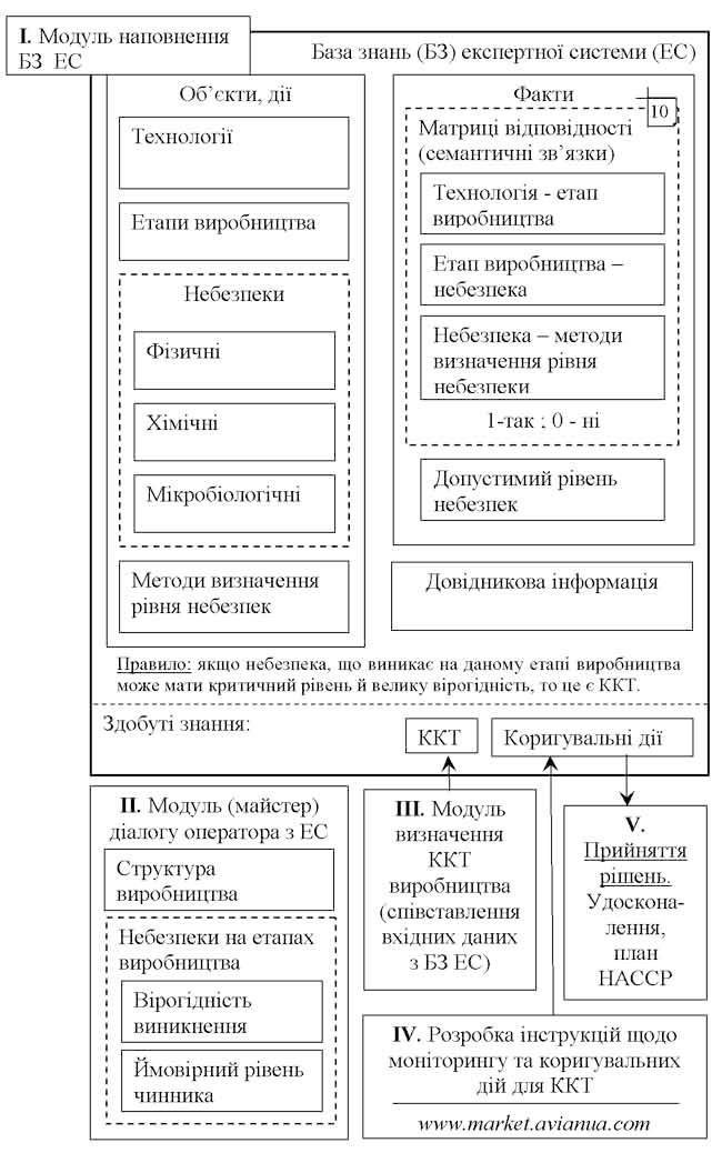 Експертна система для ХАССП