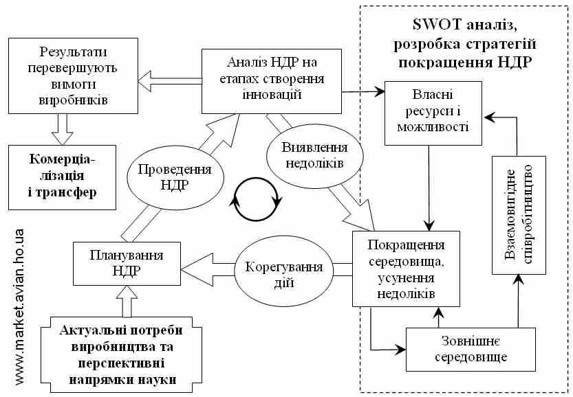 Оптимізація НДР за рахунок процесного підходу