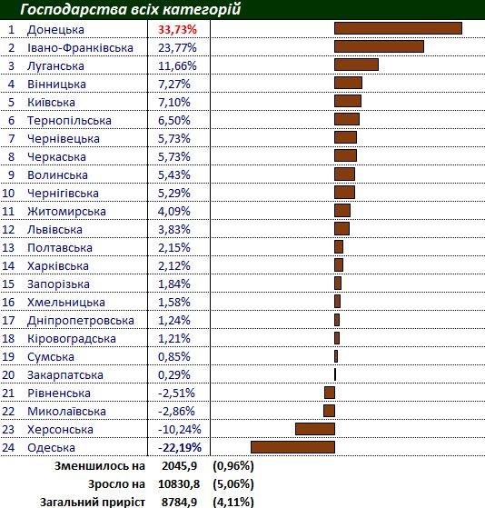 Приріст поголів'я сільськогосподарської птиці в усіх категоріях господарств України - рейтинг областей