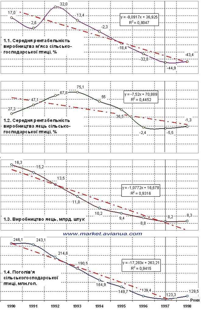 Спад виробництва продукції птахівництва в період з 1990 го по 1998 роки