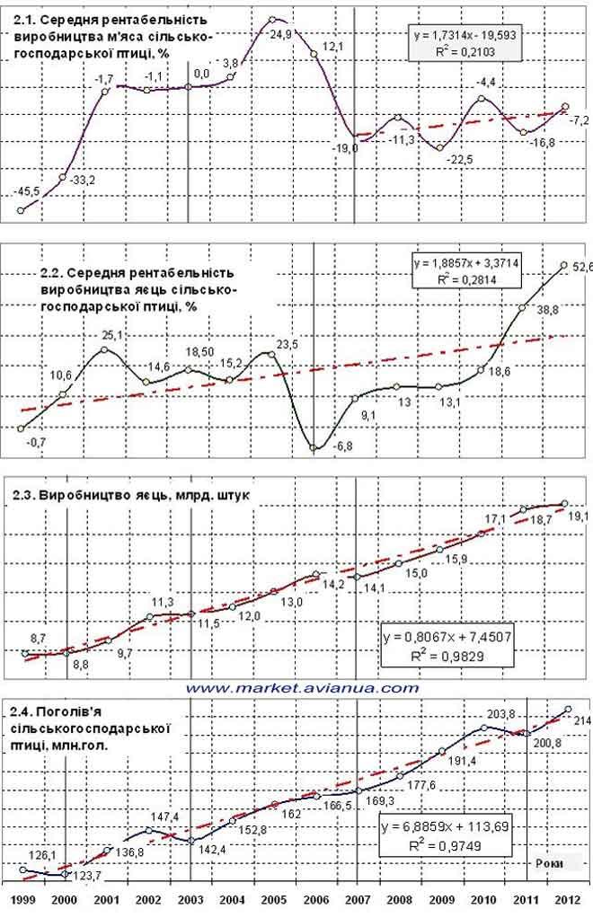 Виробництво продукції птахівництва в період в період  з 1999  по 2012 роки