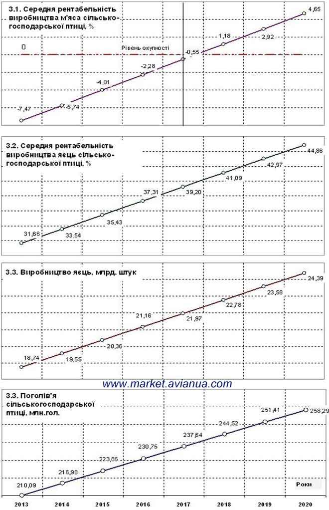 3 Динаміка виробництва продукції птахівництва в Україні з 1990 року і прогнози розвитку галузі до  2020 року
