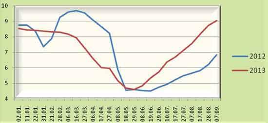 Порівняння цін на харчові яйця в 2013 р з 2012 р