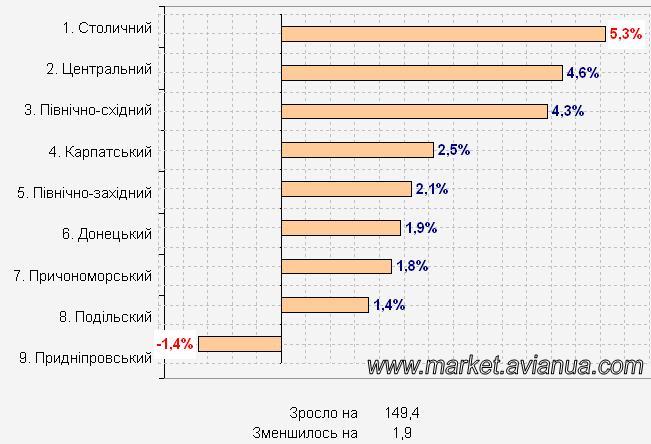 Рейтинг економічних районів України