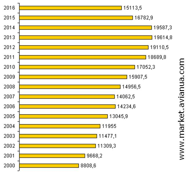 Динаміка виробництва харчових яєць по всім категоріям господарств України за роками, млн. штук