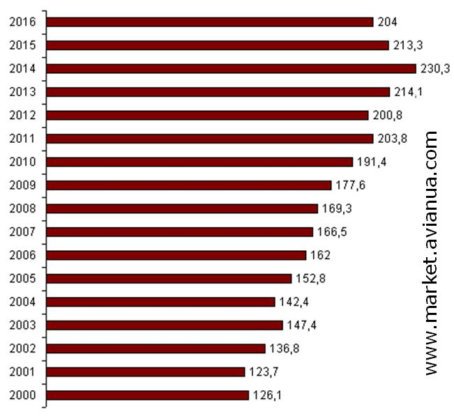 Динаміка чисельності поголів'я сільськогосподарської птиці по всім категоріям господарств України за роками, млн. голів