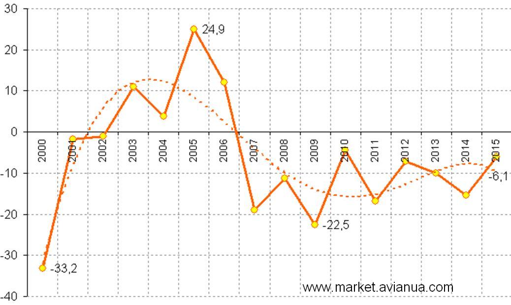 Рентабельність виробництва м'яса птиці за роками, %