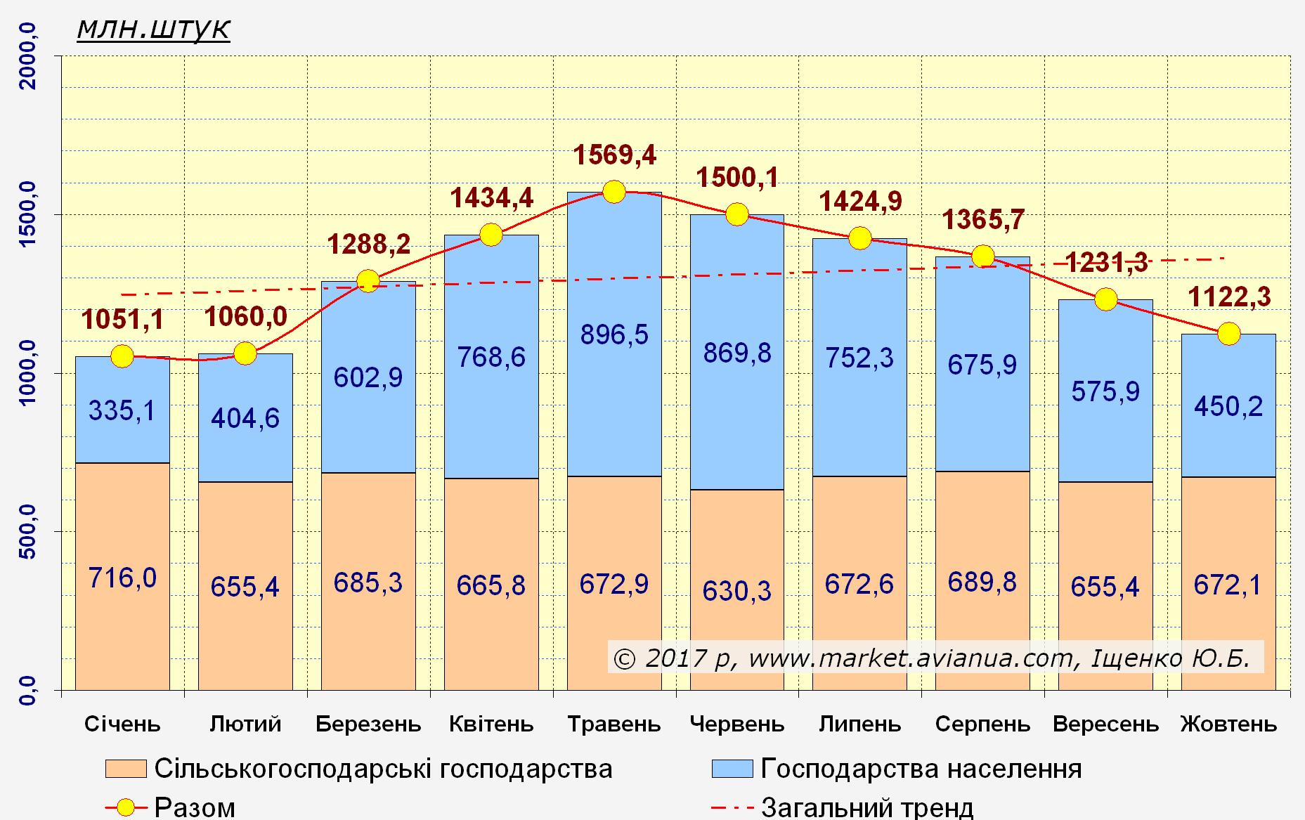 Щомісячне виробництво яєць від птиці усіх видів за усіма категоріями господарств України станом на 1 листопада 2016 року