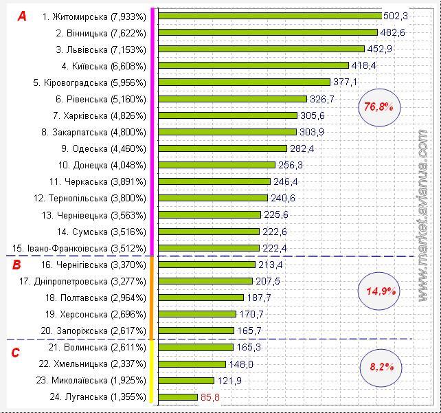 Виробництво яєць від птиці усіх видів господарствами населення України станом на 1 листопада 2016 року