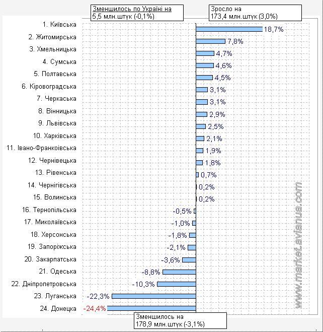 Приріст виробництва яєць від птиці усіх видів у господарствах населення України станом на 1 листопада 2016 року по відношенню до аналогічного періоду 2015 року