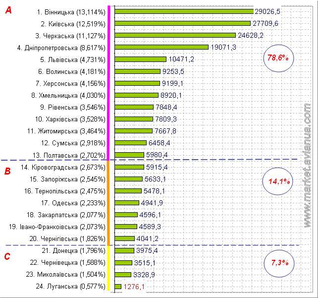 Поголівя птиці в Україні за усіма категоріями господарств станом на 1 листопада 2016 року