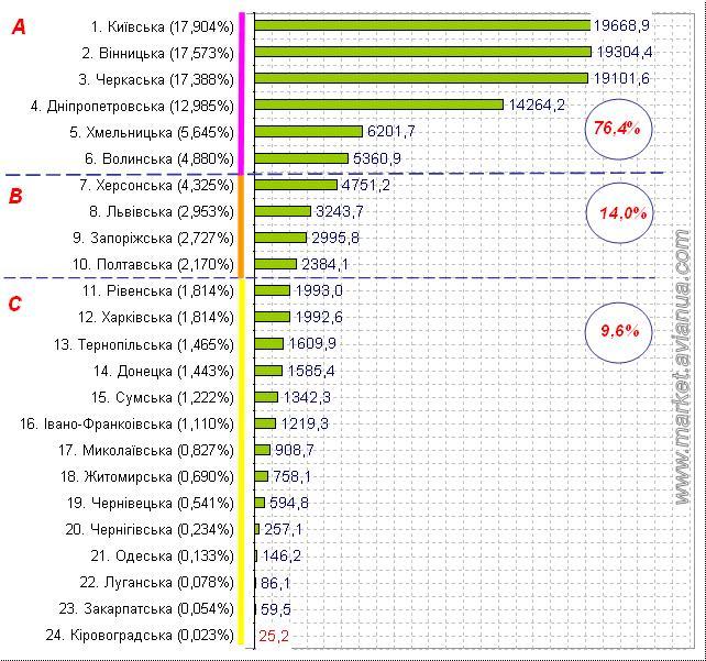 Поголів'я птиці у сільськогосподарських підприємствах України станом на 1 листопада 2016 року
