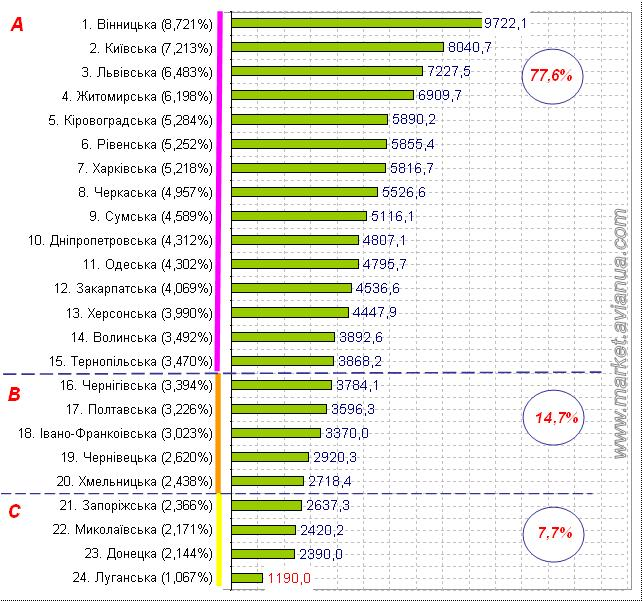 Поголів'я птиці у господарствах населення України станом на 1 листопада 2016 року