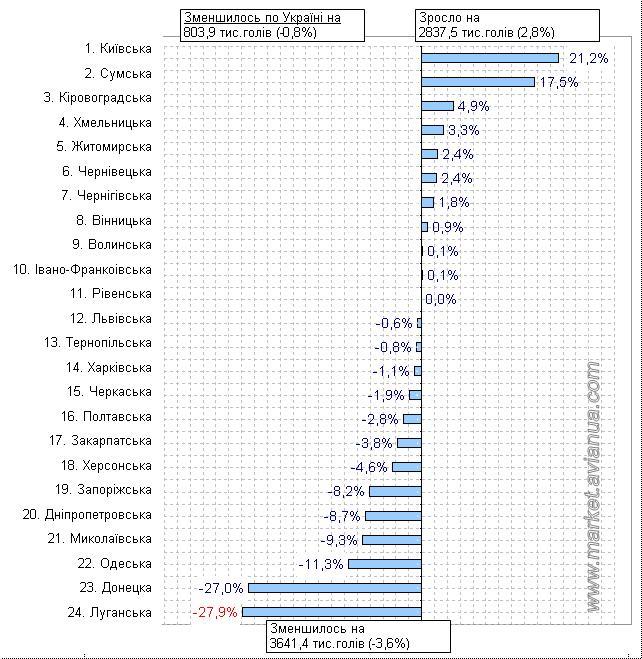 Приріст поголів'я птиці у господарствах населення України станом на 1 листопада 2016 року по відношенню до аналогічного періоду 2015 року