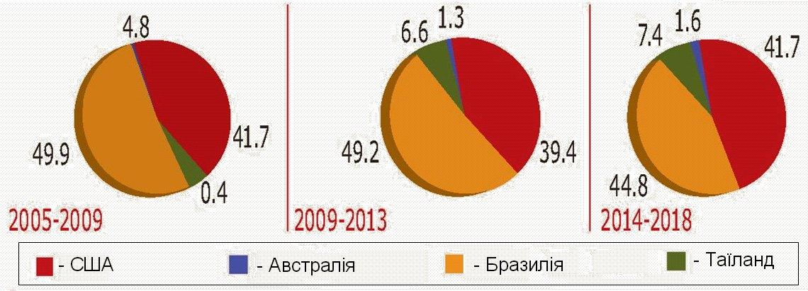 Розподіл світового ринку м'яса бройлерів серед основних країн експортерів (%)