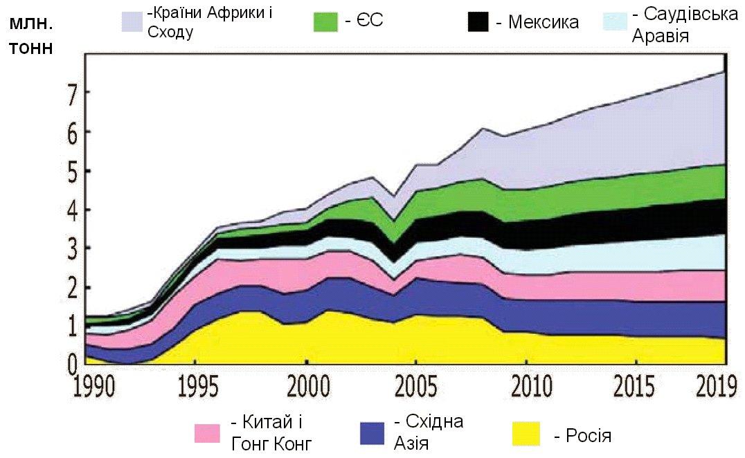 Світові тенденції змін імпорту м'яса птиці