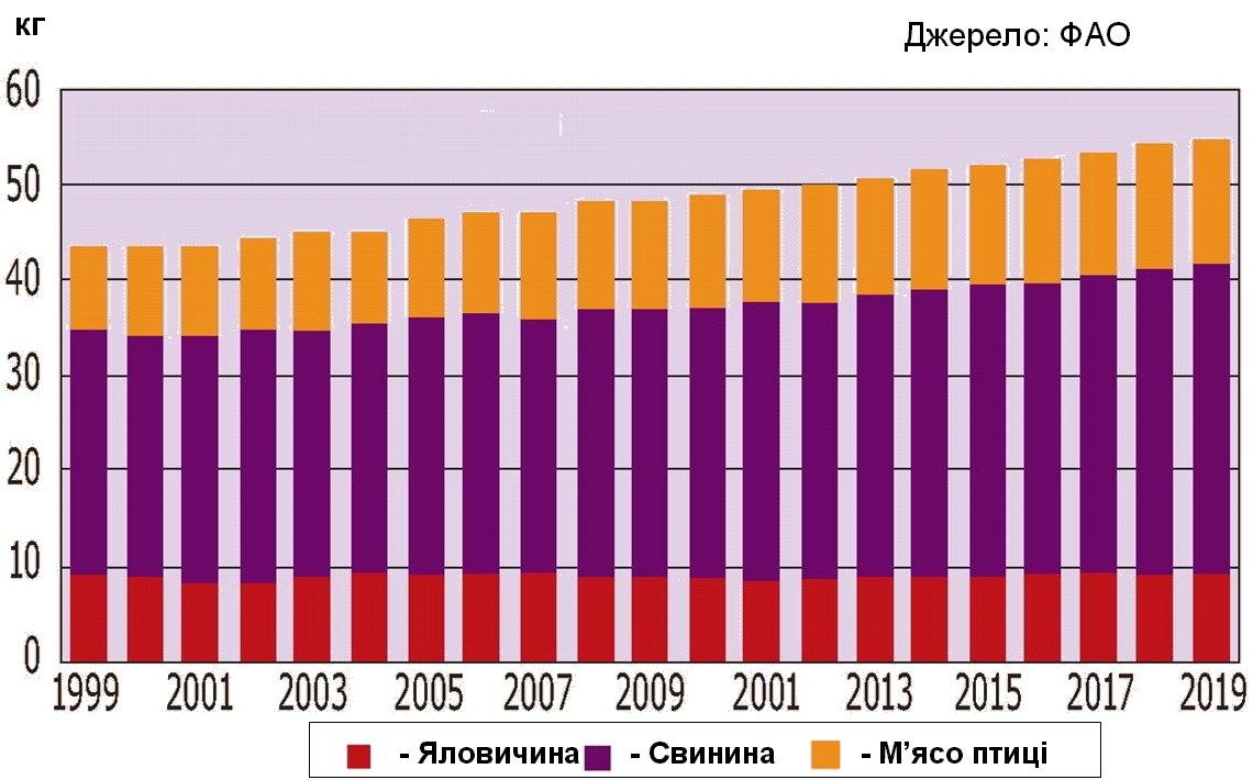 Прогноз споживання м'яса птиці на людину до 2019 р.