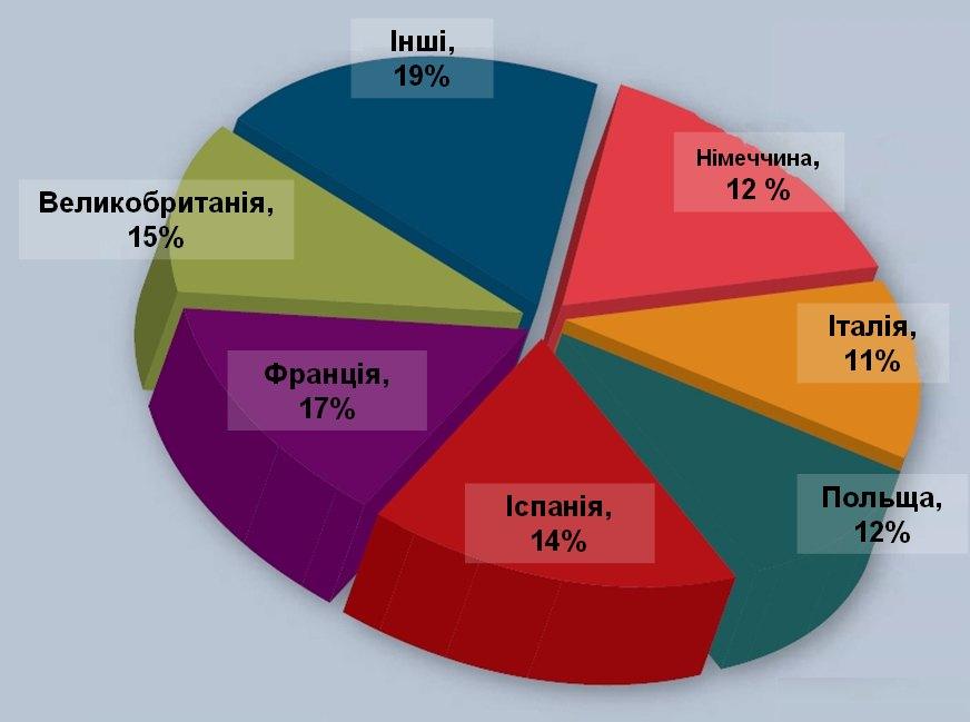 Виробництво м'яса птиці країнами членами Евросоюзу (%)