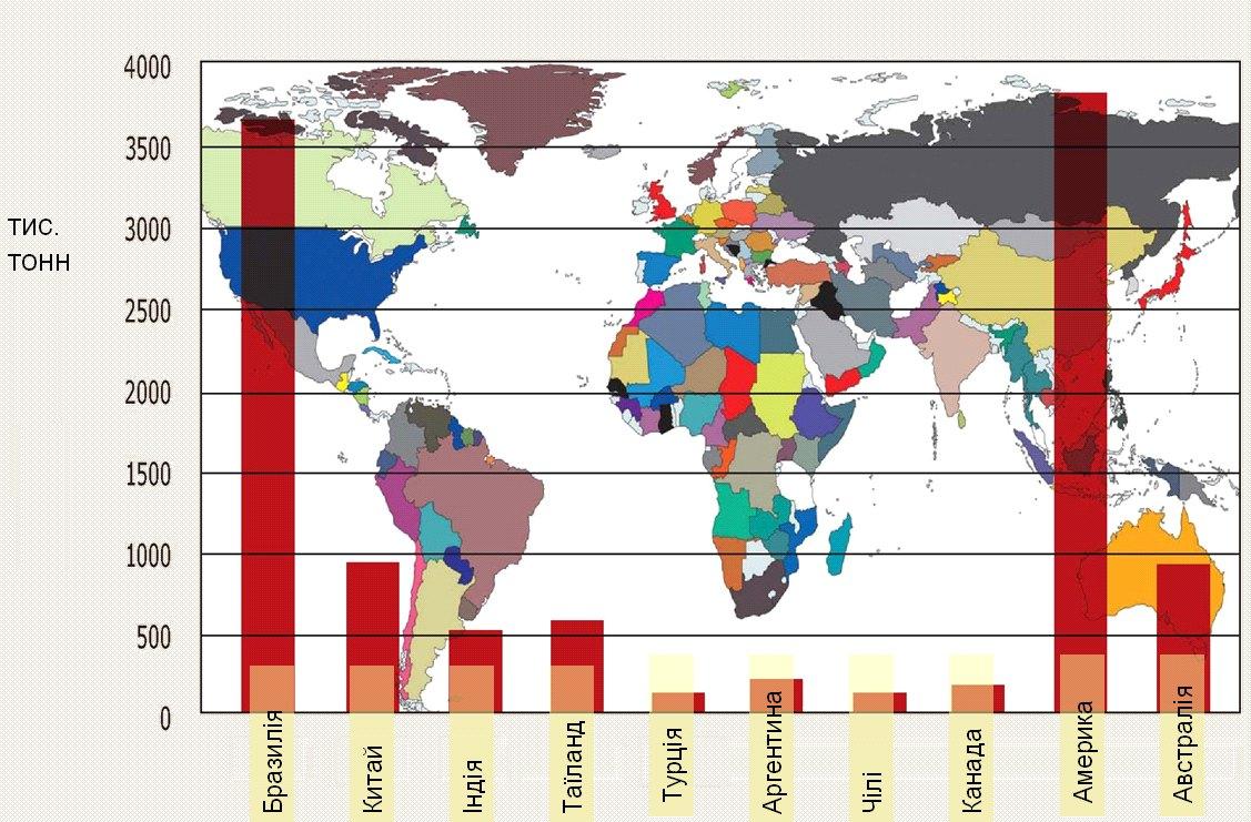 Основні експортери пташиного м'яса в світі у 2009 р.