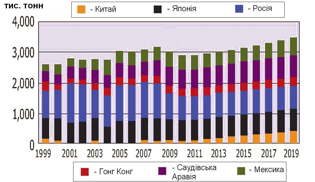 Імпорт м'яса бройлерів до основних країн імпортерів
