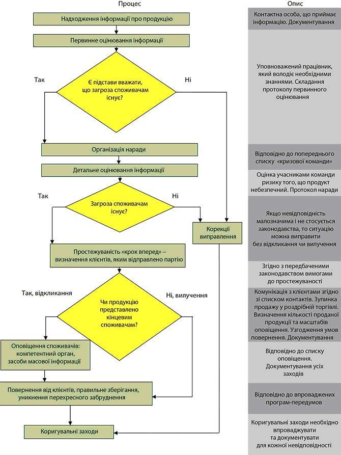 Схема процедури відкликання і вилучення продукції