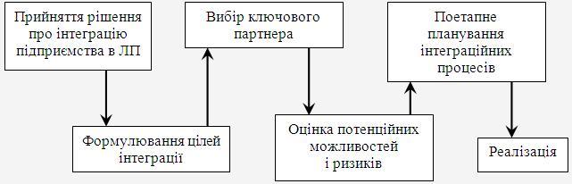 Основні етапи бізнес-процесу інтеграції птахівничого підприємства в ЛП