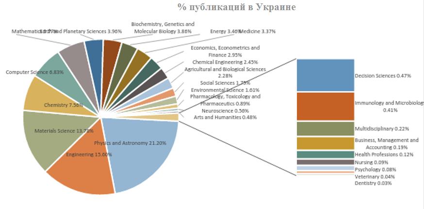 Кількість публікацій в Україні