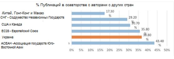 Кількість публікацій в рамках міжнародного співробітництва