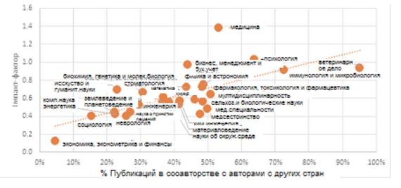 Зв'язок імпакт-фактора і рівня міжнародного співробітництва по галузях