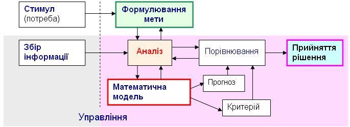 Системний аналіз як метод вирішення складних завдань
