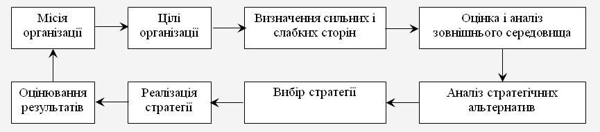 1 Сутність стратегічного планування і його переваги