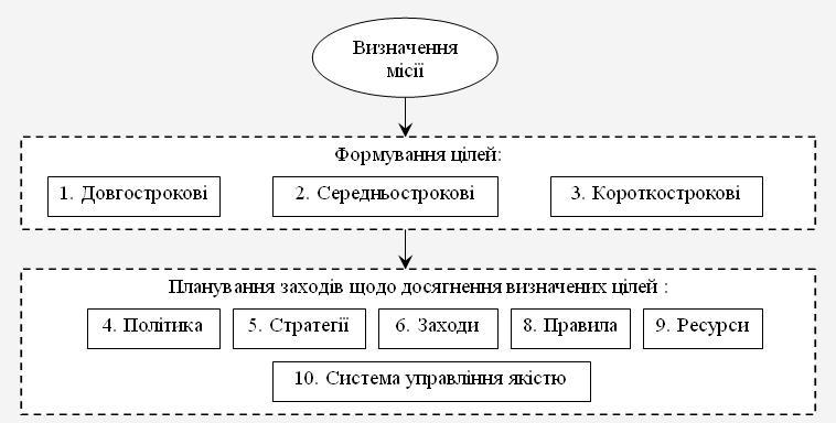 Формулювання місії й цілей