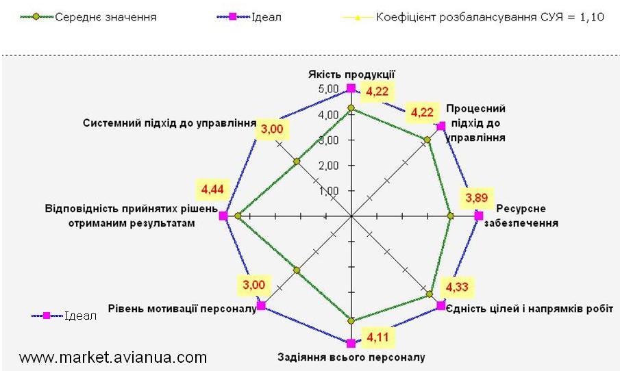 Діаграма ефективності інноваційного процесу | Ю..Б. Іщенко