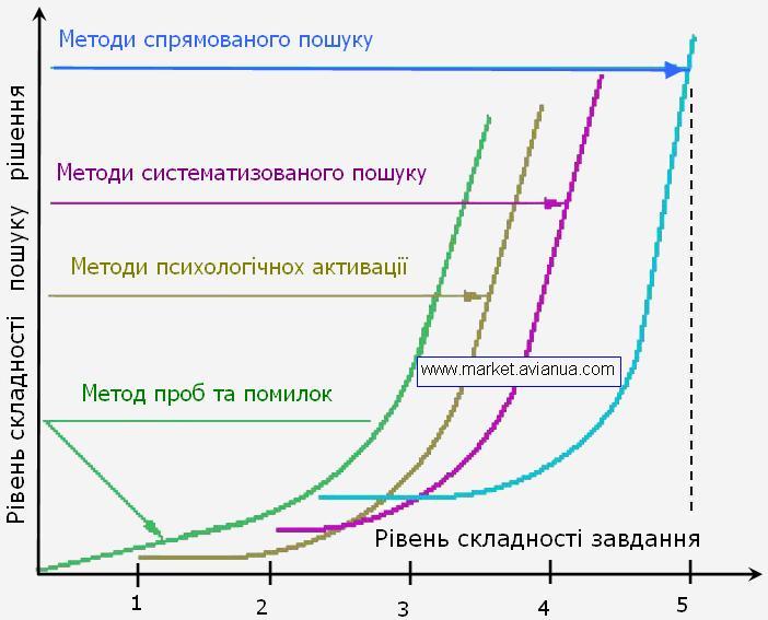 Злежність складності завдання від методу пошуку ідей