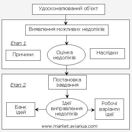 Схема завдання методом зворотної мозкової атаки