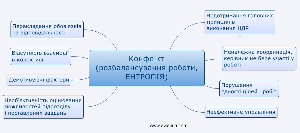 Причинно-наслідкова діаграма виникнення конфлікту при проведенні НДР