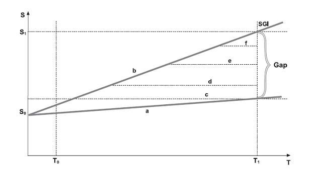 gap analiz Інструментарій для проведення експертизи проекту комерціалізації технологій